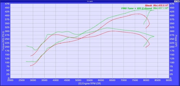 Stock vs Tuned Power Torque Final