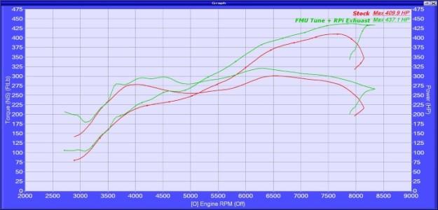 Stock vs Tuned Power Torque Final